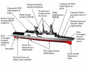 l'Andrea Doria