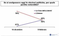 L'Italia come il Messico: cosa c'è dietro il sondaggio taroccato di Berlusconi