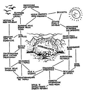 Nonviolenta albero