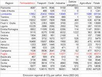 La politica energetica in Puglia in confronto alle altre regioni